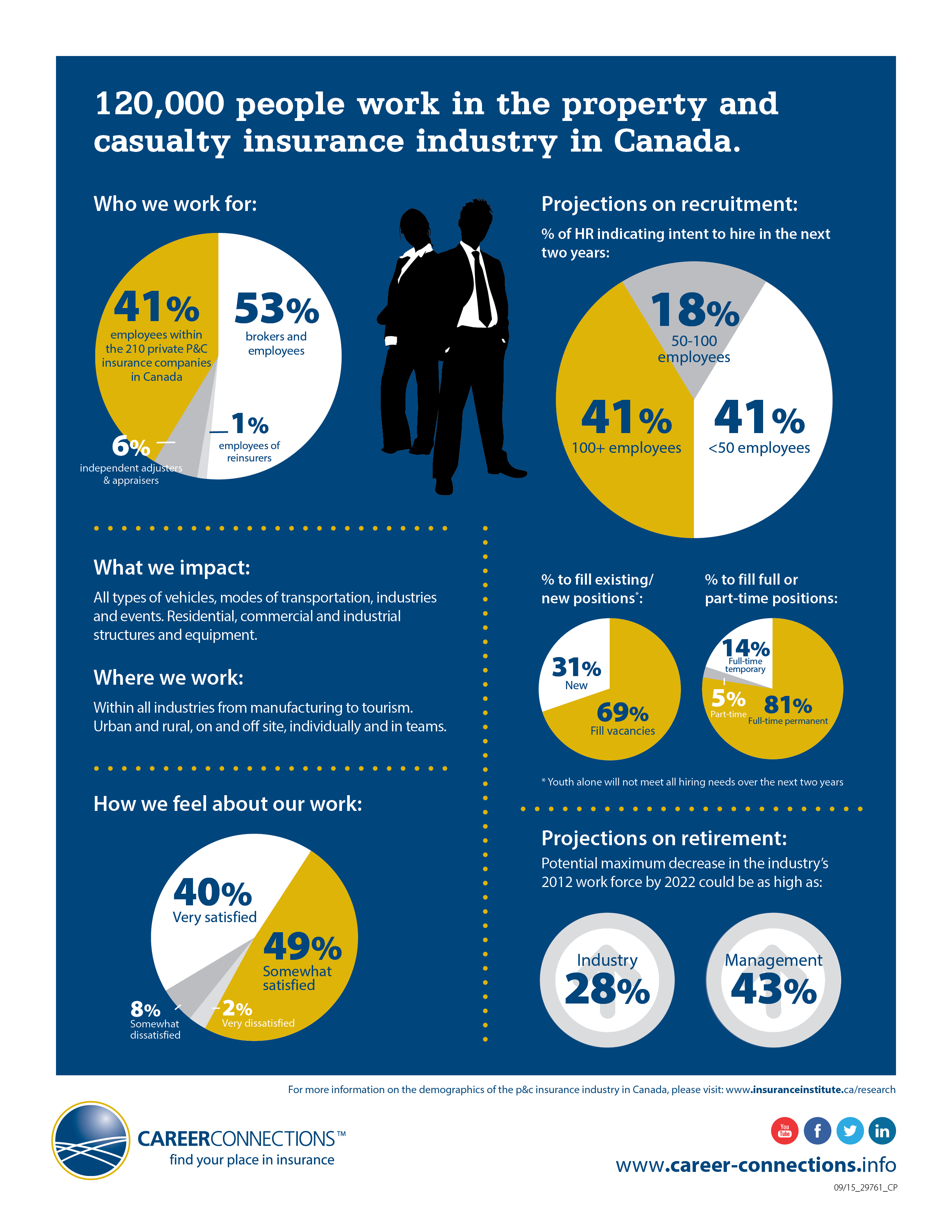 Industry workforce infographic